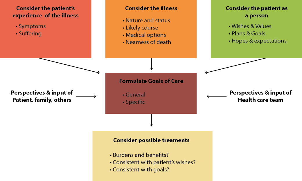 Ethical Decision-Making Grid