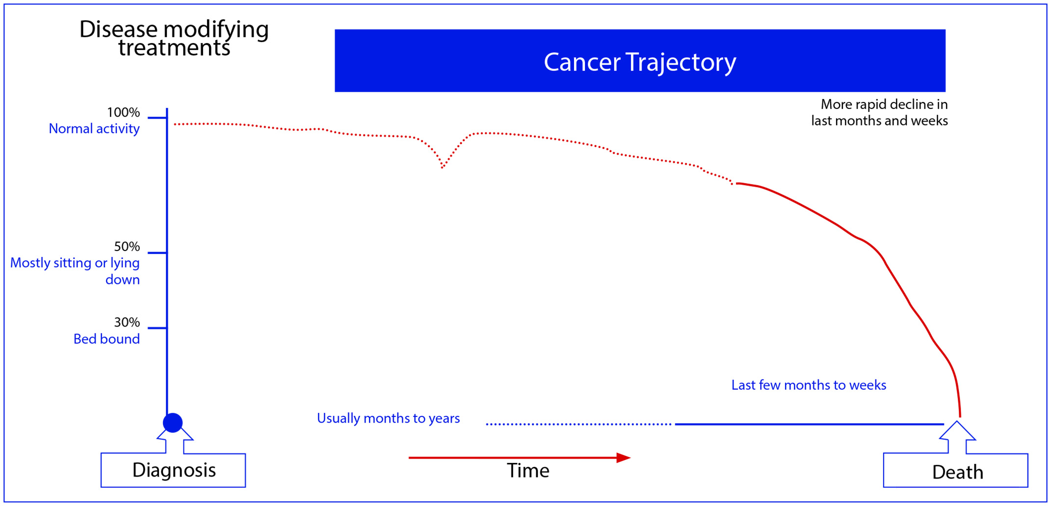Cancer Trajectory