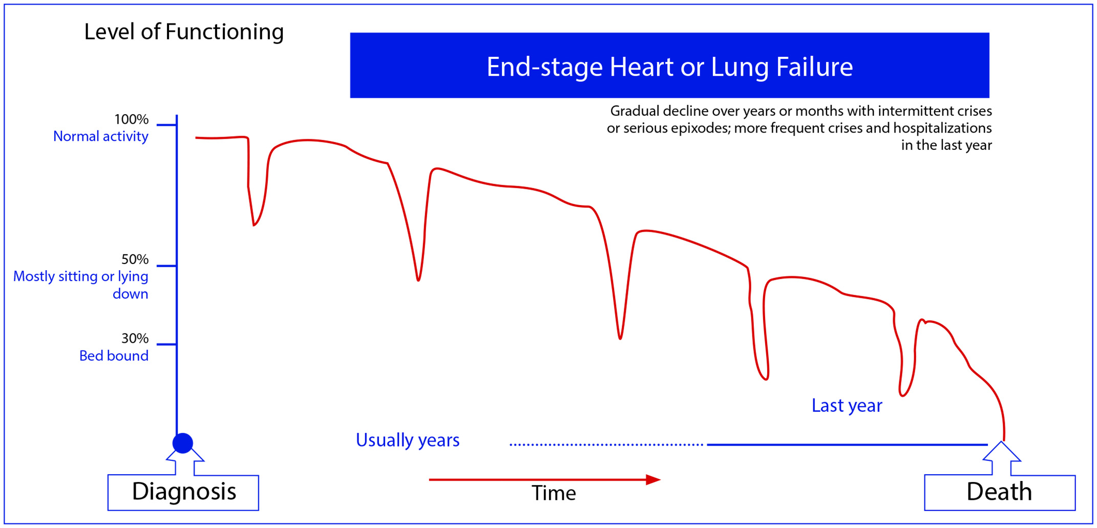 Heart and Lung Disease Trajectory